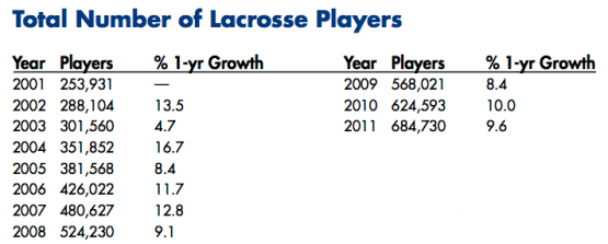 Total Number of Lacrosse Players