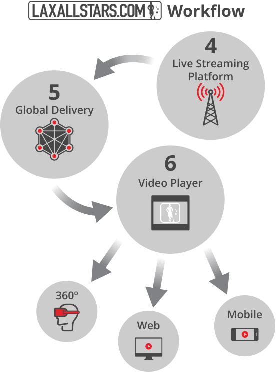 How Live Streaming Works